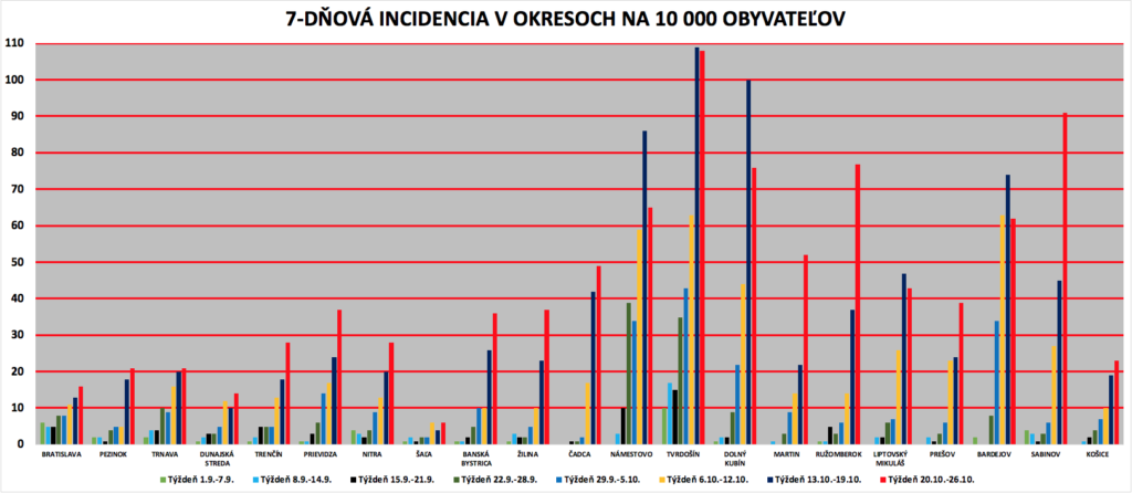 7-dňová incidencia v okresoch na 10.000 obyvateľov