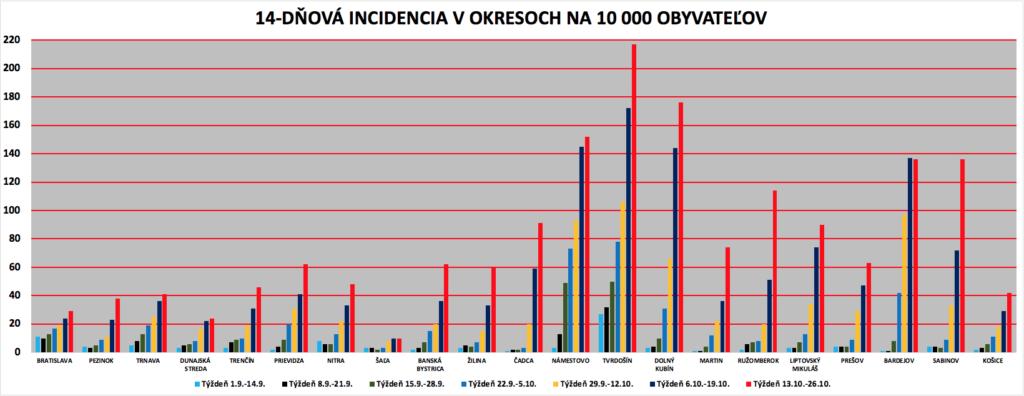14-dňová incidencia v okresoch na 10.000 obyvateľov