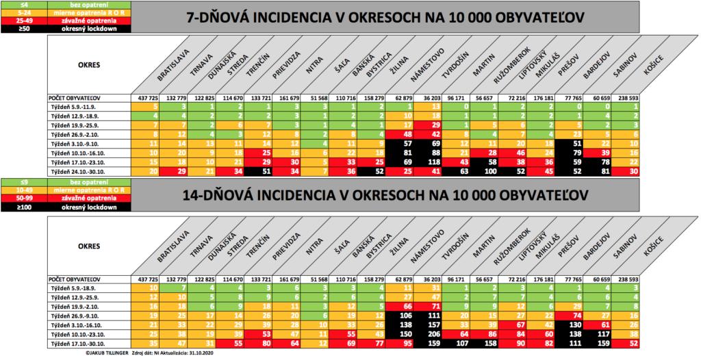 7D a 14D incidencie po okresoch Slovenska (5/9 - 30/10/2020)