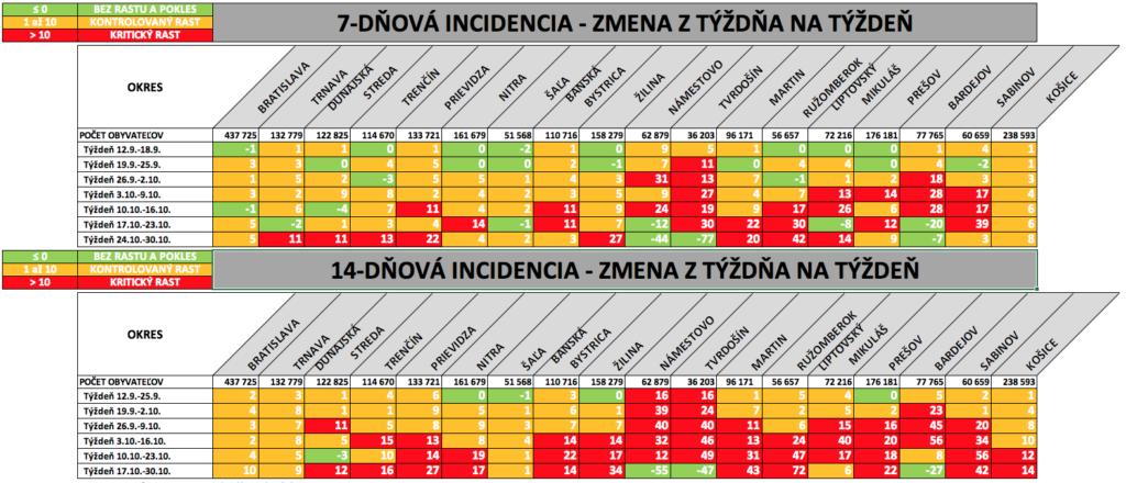 Rozdiel 7D a 14D incidencií z týždňa na týždeň  po okresoch Slovenska