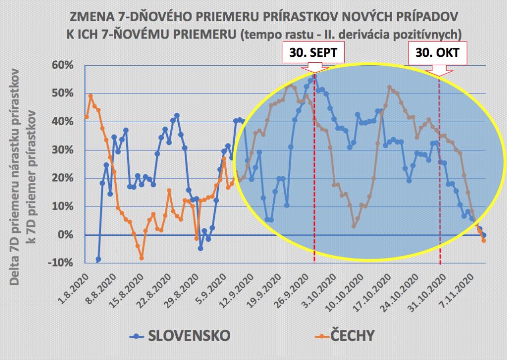 Zmena 7D prírastku nových prípadov k ich 7D priemeru (porovnanie SR a ČR)
