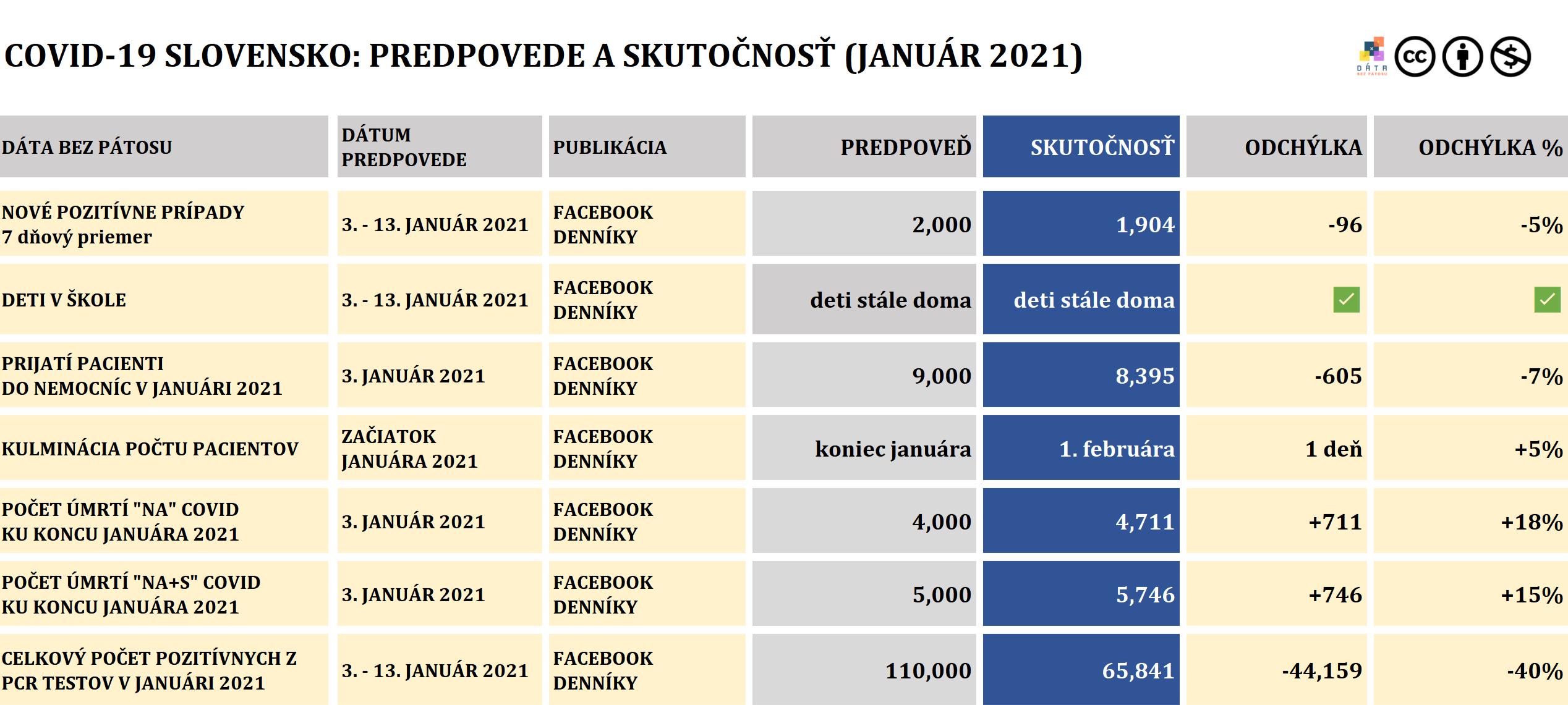 tabuľka predpovede covid-19 január 2021