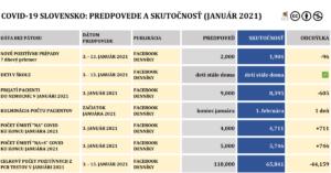 predpovede pandemie covid-19 na slovensku