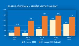 postup očkovania na slovensku apríl 2021